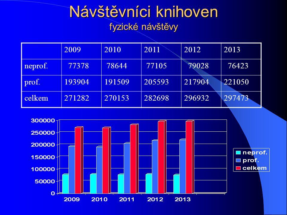 Návštěvníci knihoven fyzické návštěvy 20092010201120122013 neprof.