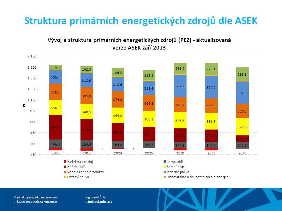 Ing. Pavel Šolc náměstek ministra Plyn jako perspektivní energie a Státní energetická koncepce Struktura primárních energetických zdrojů dle ASEK