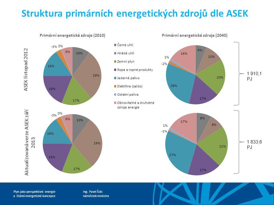 Ing. Pavel Šolc náměstek ministra Plyn jako perspektivní energie a Státní energetická koncepce Struktura primárních energetických zdrojů dle ASEK ASEK
