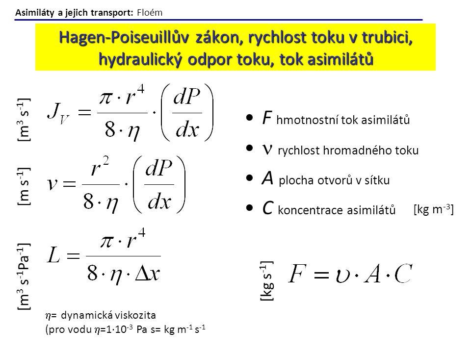 Hagen-Poiseuillův zákon, rychlost toku v trubici, hydraulický odpor toku, tok asimilátů  = dynamická viskozita (pro vodu  =1·10 -3 Pa s= kg m -1 s -
