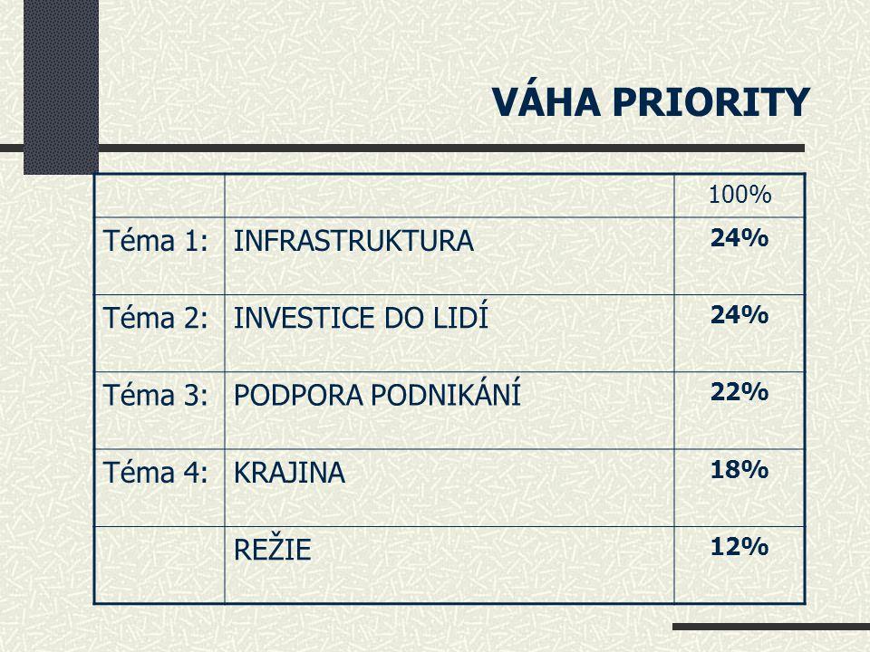 Téma 1: INFRASTRUKTURA 24 % 1.1.Informační centra 1.2.Informační systémy 1.3.Infrastruktura pro cestovní ruch – vybavenost 1.4.Památky a jiné turistické cíle 1.5.Projektová dokumentace 1.6.Průchodnost krajiny 1.7.Veřejná prostranství 1.8.Podpora uplatňování obnovitelných zdrojů energie 1.9.Zázemí pro sportovní a rekreační aktivity 1.10.