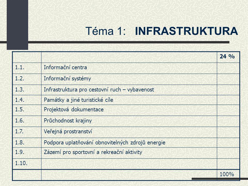 Téma 1: INFRASTRUKTURA 24 % 1.1.Informační centra 1.2.Informační systémy 1.3.Infrastruktura pro cestovní ruch – vybavenost 1.4.Památky a jiné turistic