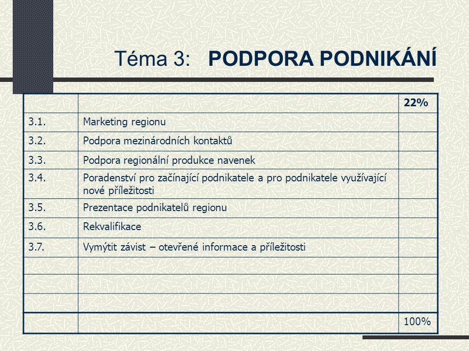 Téma 4: KRAJINA – využití pro rozvoj regionu 18 % 4.1.Diverzifikace zemědělské činnosti 4.2.Informační systémy v krajině 4.3.Obnova cestní sítě a propojení turistických cílů v regionu 4.4.Projekty na údržbu nezemědělské půdy 4.5.Propagace a rozvoj přírodního bohatství v regionu 4.6.Revitalizace a obnova vodních ploch za účelem rekreačního využití 4.7.Údržba a rekonstrukce (sakrální) architektury v krajině 4.8.Zpracování koncepčních materiálů jako nástroje pro rozvoj krajiny (krajinný plán) 4.9.Zvýšení zalesnění krajiny (přírodě blízké hospodaření) 4.10.
