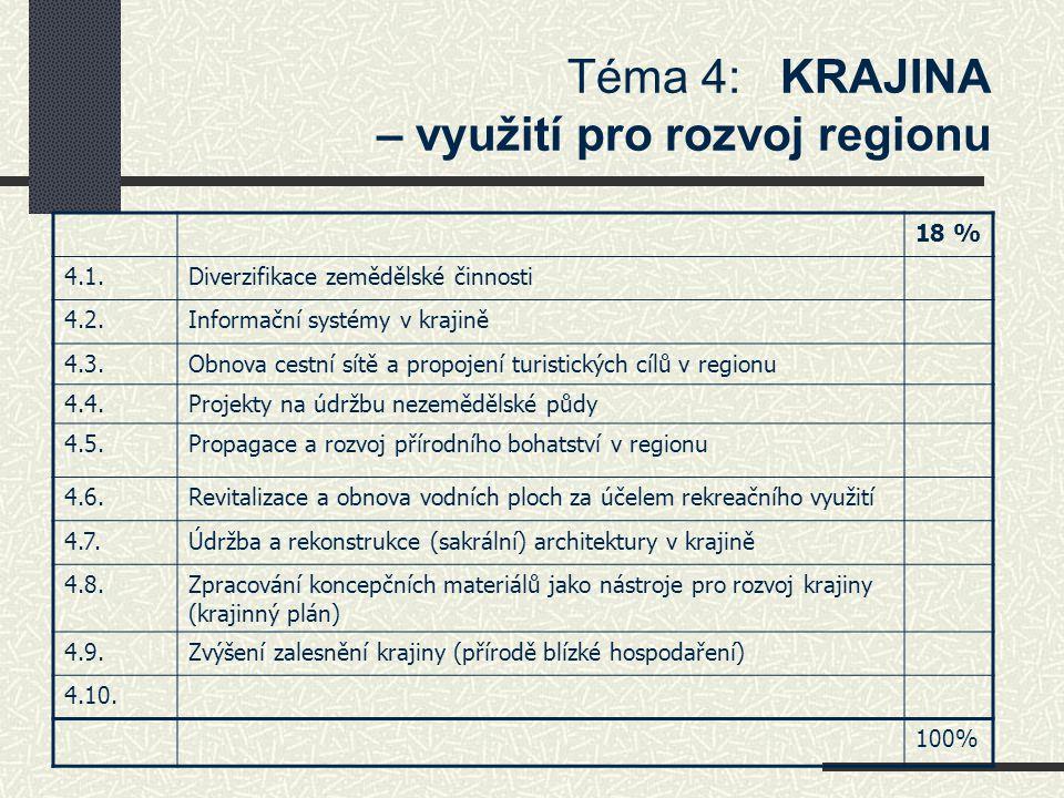 Téma 4: KRAJINA – využití pro rozvoj regionu 18 % 4.1.Diverzifikace zemědělské činnosti 4.2.Informační systémy v krajině 4.3.Obnova cestní sítě a prop