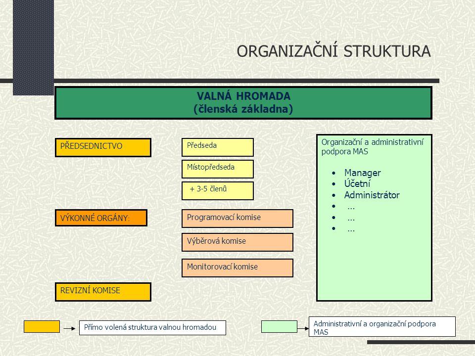 VALNÁ HROMADA (členská základna) Předseda PŘEDSEDNICTVO Místopředseda VÝKONNÉ ORGÁNY : Organizační a administrativní podpora MAS Manager Účetní Admini