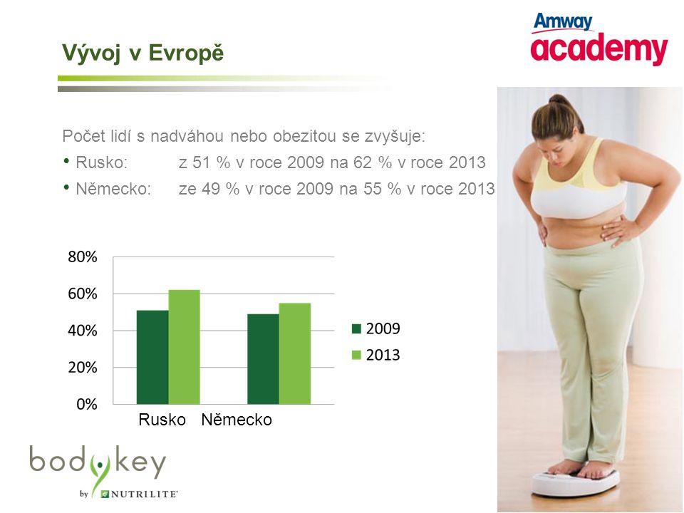 Počet lidí s nadváhou nebo obezitou se zvyšuje: Rusko: z 51 % v roce 2009 na 62 % v roce 2013 Německo: ze 49 % v roce 2009 na 55 % v roce 2013 Rusko Německo Vývoj v Evropě
