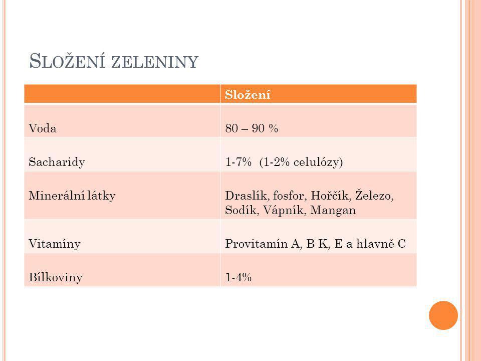 S LOŽENÍ ZELENINY Složení Voda80 – 90 % Sacharidy1-7% (1-2% celulózy) Minerální látkyDraslík, fosfor, Hořčík, Železo, Sodík, Vápník, Mangan VitamínyProvitamín A, B K, E a hlavně C Bílkoviny1-4%