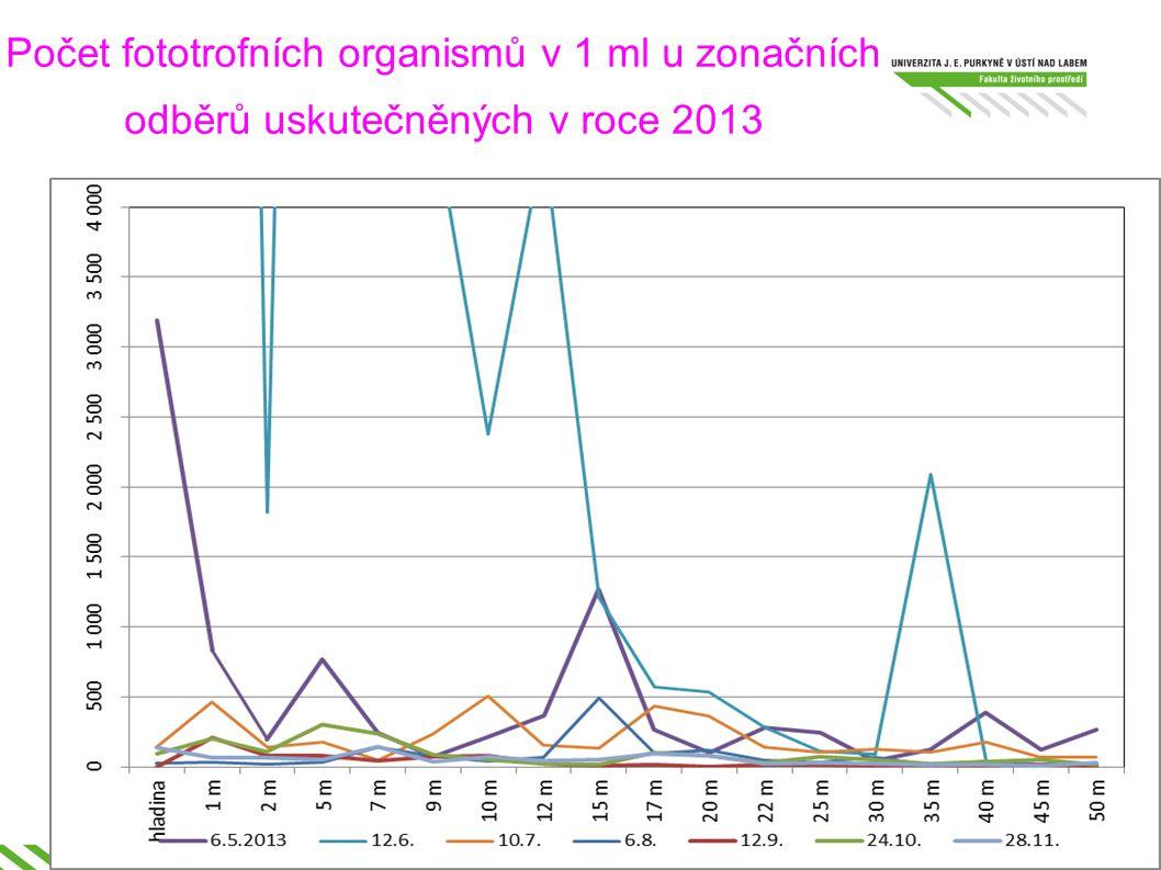 Počet fototrofních organismů v 1 ml u zonačních odběrů uskutečněných v roce 2013