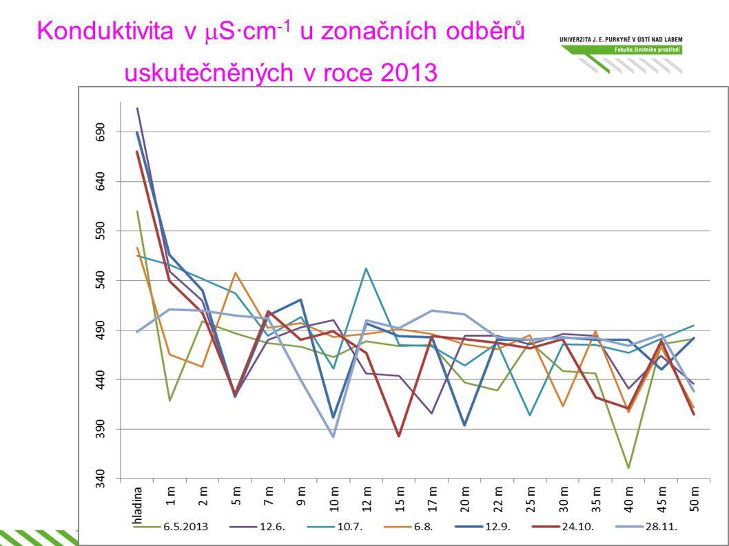Konduktivita v  S·cm -1 u zonačních odběrů uskutečněných v roce 2013