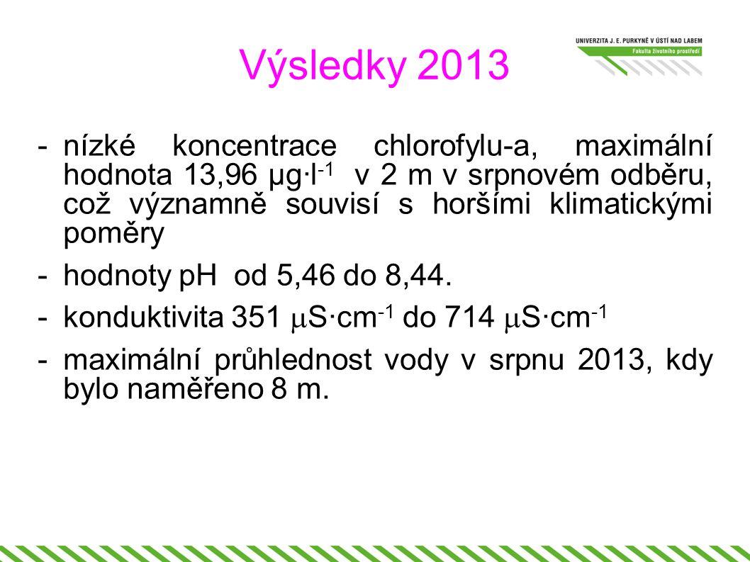 Výsledky 2013 -nízké koncentrace chlorofylu-a, maximální hodnota 13,96 µg·l -1 v 2 m v srpnovém odběru, což významně souvisí s horšími klimatickými poměry -hodnoty pH od 5,46 do 8,44.