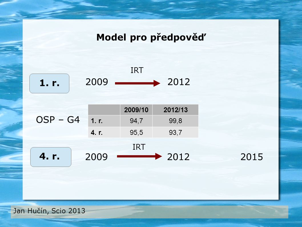 Jan Hučín, Scio 2013 2009 4. r. 1. r. 2009 2012 2015 IRT Model pro předpověď 2009/102012/13 1.
