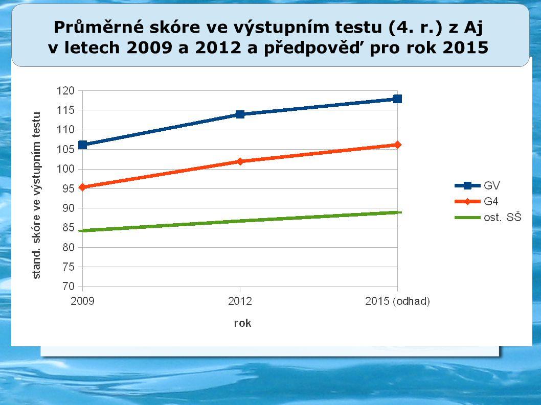 Průměrné skóre ve výstupním testu (4. r.) z Aj v letech 2009 a 2012 a předpověď pro rok 2015