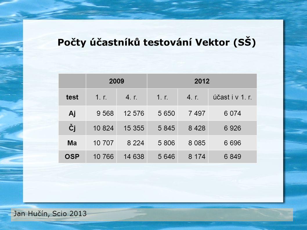 20092012 test1. r.4. r.1. r.4. r.účast i v 1. r.