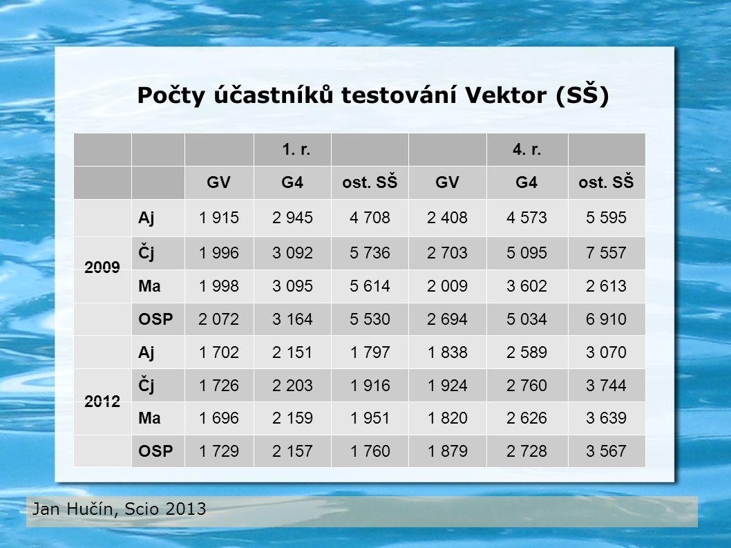Jan Hučín, Scio 2013 Počty účastníků testování Vektor (SŠ)