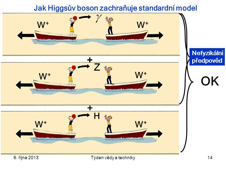 6. října 2013Týden vědy a techniky14 Jak Higgsův boson zachraňuje standardní model W+W+ W+W+ W+W+ W+W+ Z + + W+W+ W+W+ H OK + Nefyzikální předpověd