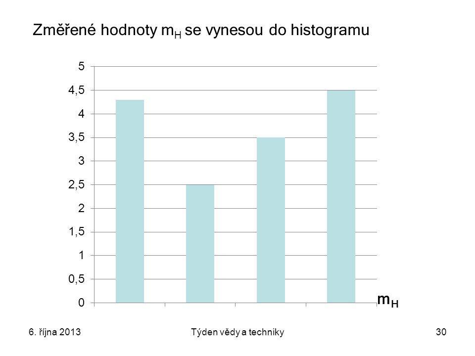 6. října 2013Týden vědy a techniky30 Změřené hodnoty m H se vynesou do histogramu mHmH