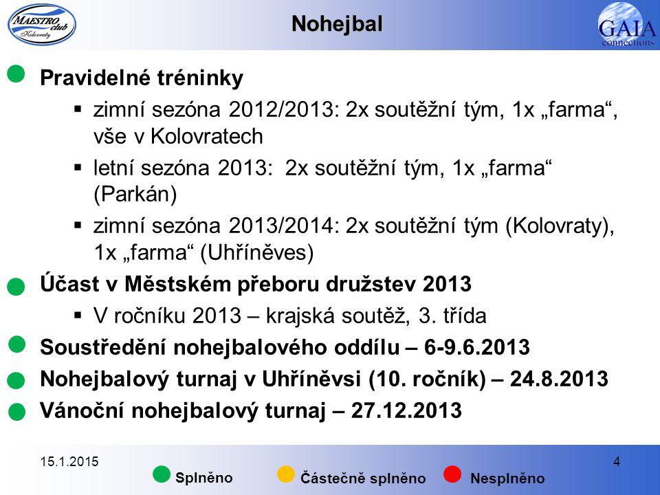 """Nohejbal Pravidelné tréninky  zimní sezóna 2012/2013: 2x soutěžní tým, 1x """"farma , vše v Kolovratech  letní sezóna 2013: 2x soutěžní tým, 1x """"farma (Parkán)  zimní sezóna 2013/2014: 2x soutěžní tým (Kolovraty), 1x """"farma (Uhříněves) Účast v Městském přeboru družstev 2013  V ročníku 2013 – krajská soutěž, 3."""