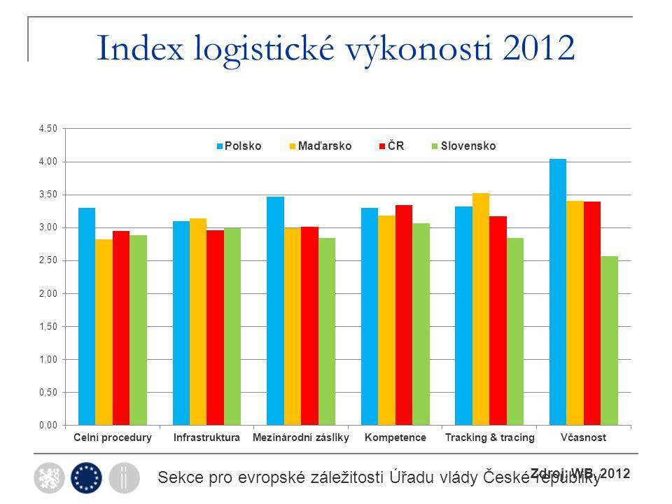 Index logistické výkonosti 2012 Sekce pro evropské záležitosti Úřadu vlády České republiky Zdroj: WB, 2012