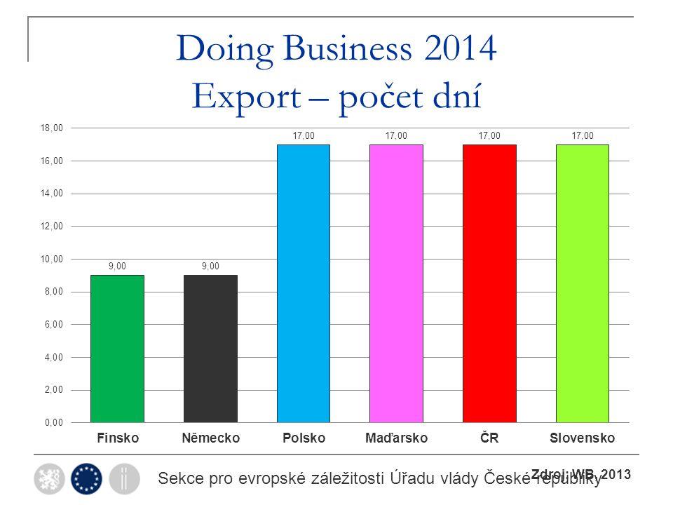 Doing Business 2014 Export – počet dní Sekce pro evropské záležitosti Úřadu vlády České republiky Zdroj: WB, 2013