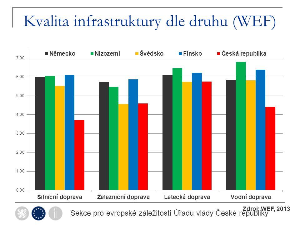 Kvalita infrastruktury dle druhu (WEF) Sekce pro evropské záležitosti Úřadu vlády České republiky Zdroj: WEF, 2013
