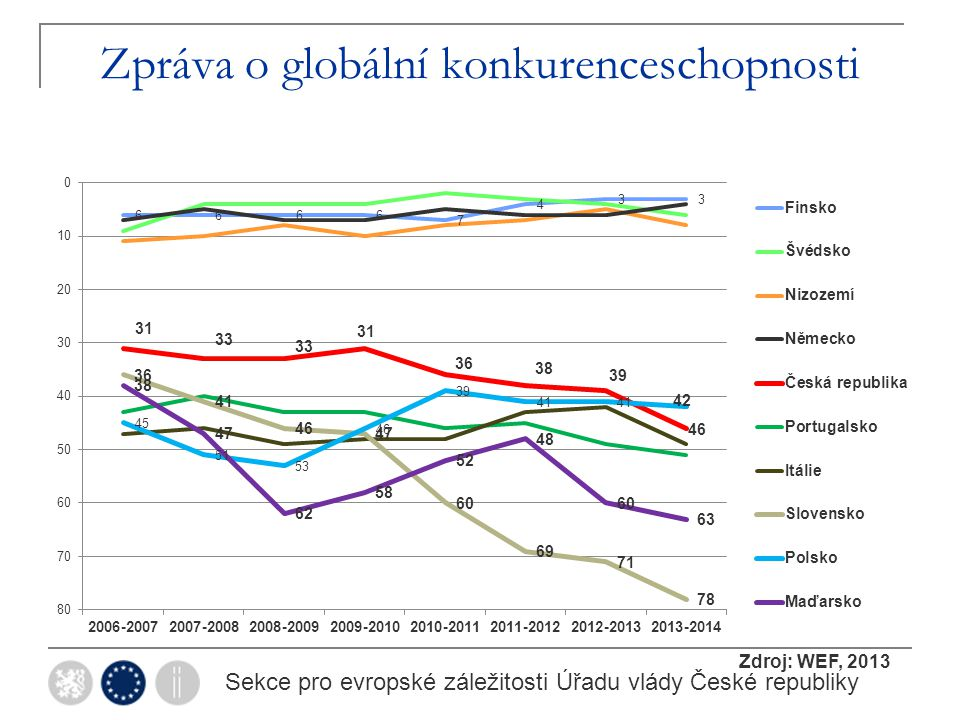 Zpráva o globální konkurenceschopnosti Sekce pro evropské záležitosti Úřadu vlády České republiky Zdroj: WEF, 2013