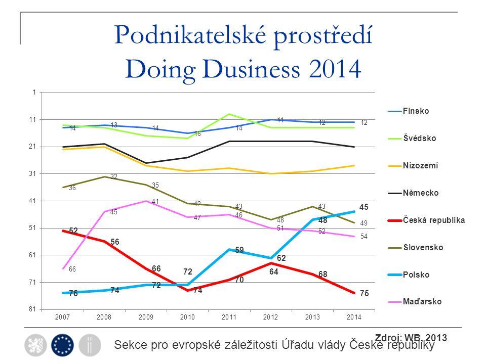 Podnikatelské prostředí Doing Dusiness 2014 Sekce pro evropské záležitosti Úřadu vlády České republiky Zdroj: WB, 2013