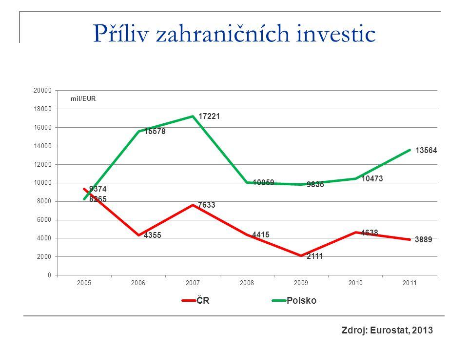 Příliv zahraničních investic Zdroj: Eurostat, 2013