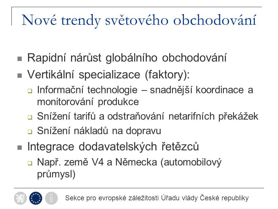 Dodavatelská síť v Evropě Sekce pro evropské záležitosti Úřadu vlády České republiky Zdroj: IMF 2013