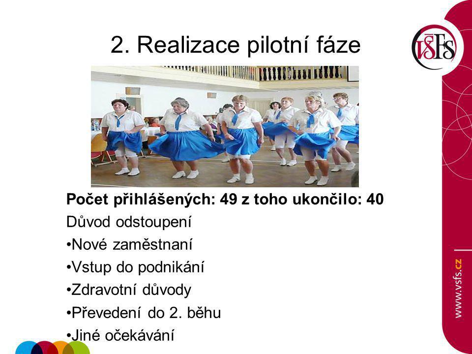 2. Realizace pilotní fáze Počet přihlášených: 49 z toho ukončilo: 40 Důvod odstoupení Nové zaměstnaní Vstup do podnikání Zdravotní důvody Převedení do