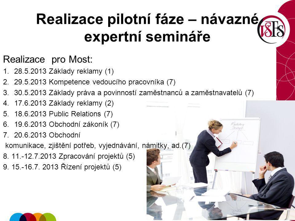 Realizace pilotní fáze – návazné expertní semináře Realizace pro Most: 1.28.5.2013 Základy reklamy (1) 2.29.5.2013 Kompetence vedoucího pracovníka (7)