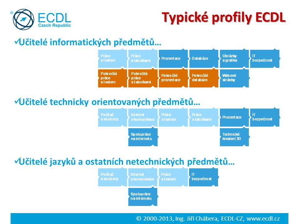 © 2000-2013, Ing. Jiří Chábera, ECDL-CZ, www.ecdl.cz Typické profily ECDL Učitelé informatických předmětů… Učitelé technicky orientovaných předmětů… U