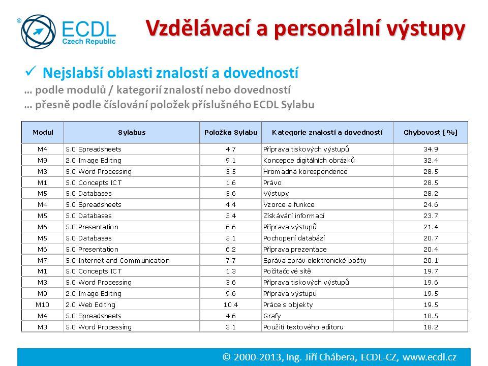 © 2000-2013, Ing. Jiří Chábera, ECDL-CZ, www.ecdl.cz Vzdělávací a personální výstupy Nejslabší oblasti znalostí a dovedností … podle modulů / kategori
