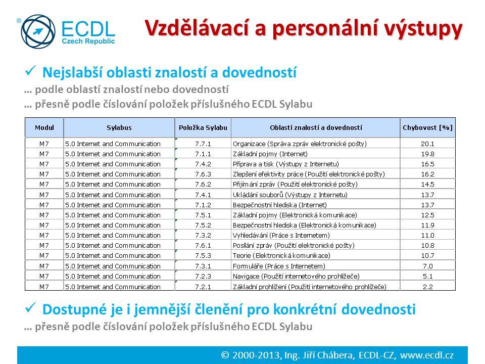 © 2000-2013, Ing. Jiří Chábera, ECDL-CZ, www.ecdl.cz Vzdělávací a personální výstupy Nejslabší oblasti znalostí a dovedností … podle oblastí znalostí
