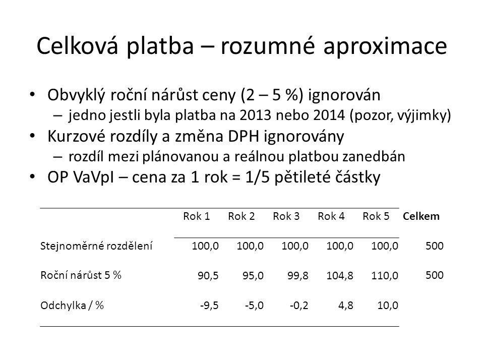 Celková platba – rozumné aproximace Obvyklý roční nárůst ceny (2 – 5 %) ignorován – jedno jestli byla platba na 2013 nebo 2014 (pozor, výjimky) Kurzové rozdíly a změna DPH ignorovány – rozdíl mezi plánovanou a reálnou platbou zanedbán OP VaVpI – cena za 1 rok = 1/5 pětileté částky Rok 1Rok 2Rok 3Rok 4Rok 5Celkem Stejnoměrné rozdělení100,0 500 Roční nárůst 5 %90,595,099,8104,8110,0500 Odchylka / %-9,5-5,0-0,24,810,0