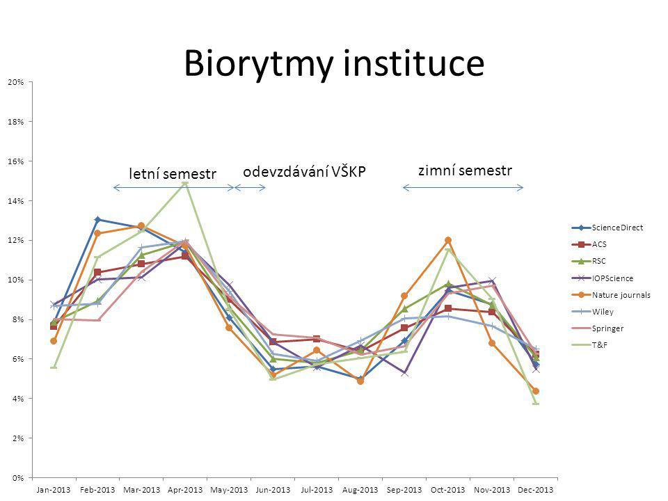 Biorytmy instituce letní semestr zimní semestr odevzdávání VŠKP