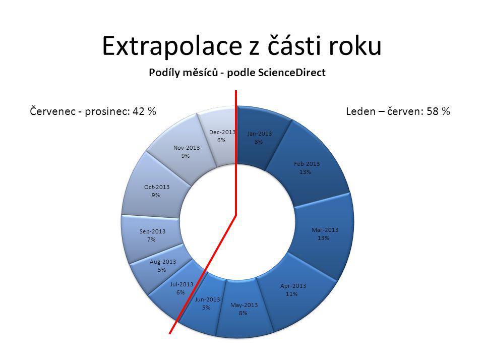 Extrapolace z části roku Leden – červen: 58 %Červenec - prosinec: 42 %