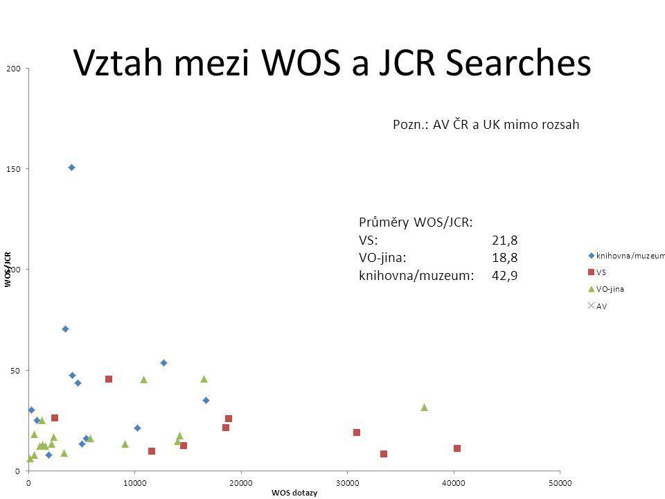 Vztah mezi WOS a JCR Searches