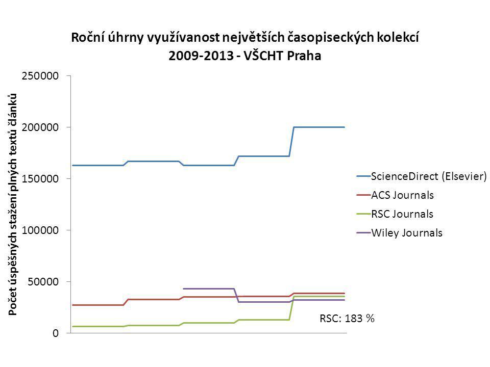 RSC: 183 %