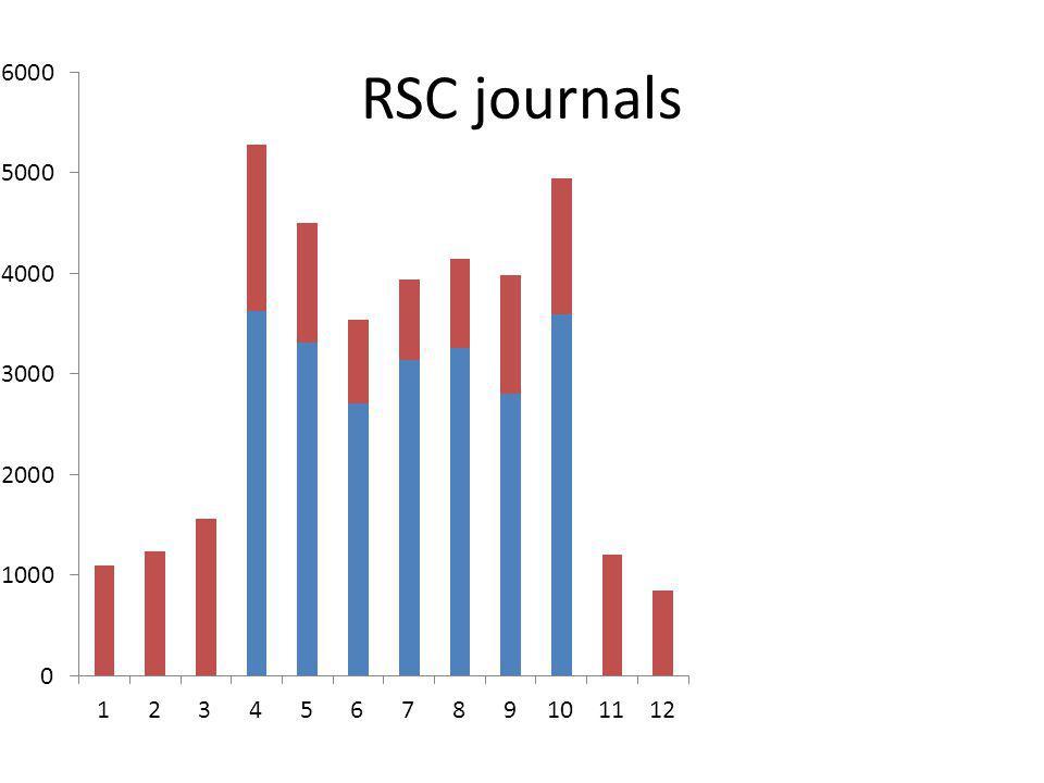 RSC journals