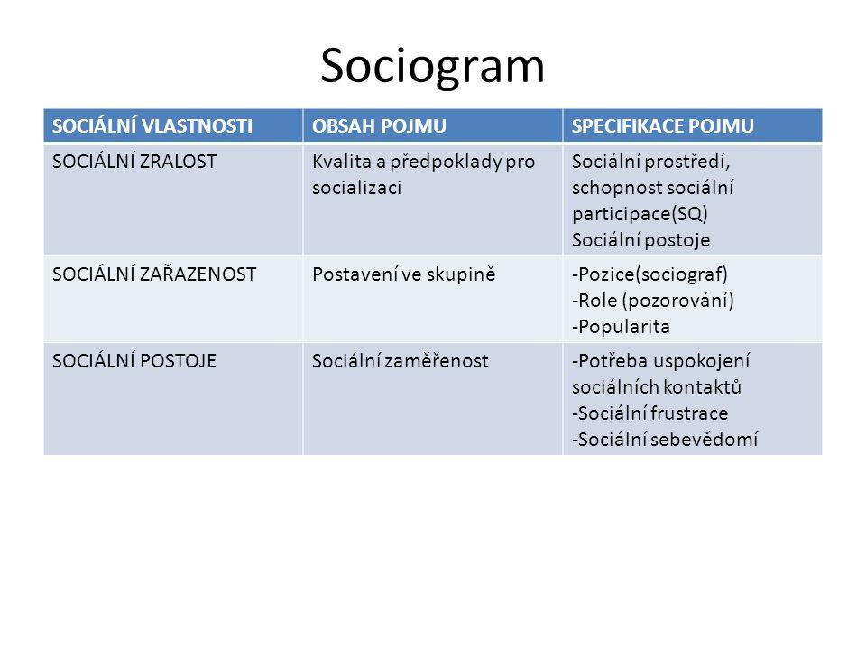 Sociogram SOCIÁLNÍ VLASTNOSTIOBSAH POJMUSPECIFIKACE POJMU SOCIÁLNÍ ZRALOSTKvalita a předpoklady pro socializaci Sociální prostředí, schopnost sociální participace(SQ) Sociální postoje SOCIÁLNÍ ZAŘAZENOSTPostavení ve skupině-Pozice(sociograf) -Role (pozorování) -Popularita SOCIÁLNÍ POSTOJESociální zaměřenost-Potřeba uspokojení sociálních kontaktů -Sociální frustrace -Sociální sebevědomí