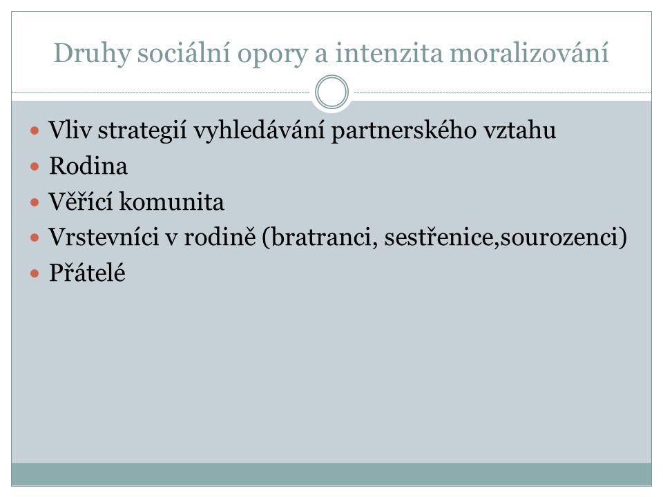 Druhy sociální opory a intenzita moralizování Vliv strategií vyhledávání partnerského vztahu Rodina Věřící komunita Vrstevníci v rodině (bratranci, se