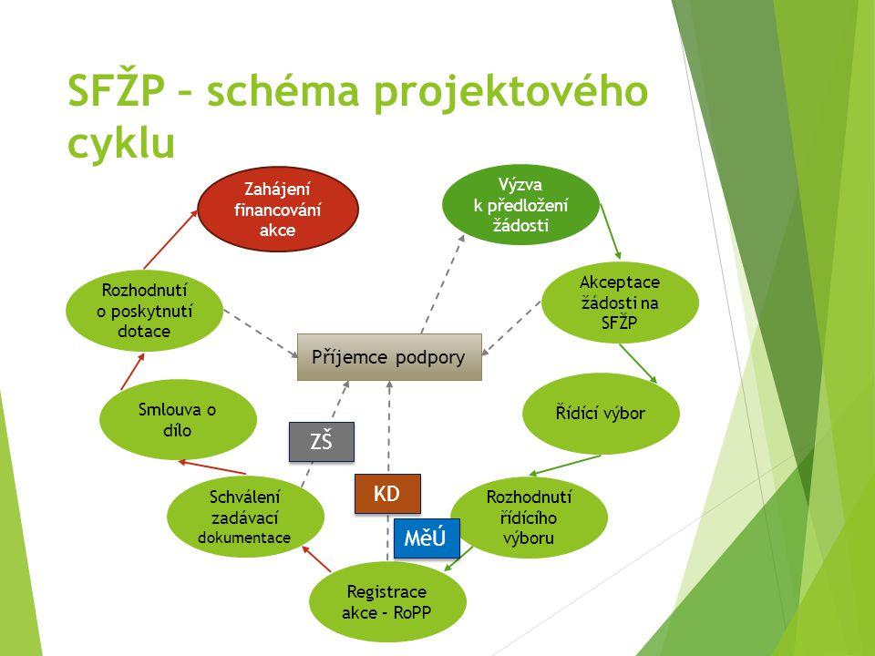 SFŽP – schéma projektového cyklu Výzva k předložení žádosti Akceptace žádosti na SFŽP Řídící výbor Rozhodnutí řídícího výboru Registrace akce – RoPP Schválení zadávací dokumentace Smlouva o dílo Rozhodnutí o poskytnutí dotace Zahájení financování akce Příjemce podpory ZŠ KD MěÚ