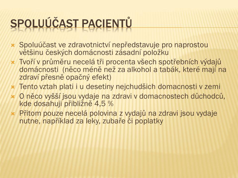  Spoluúčast ve zdravotnictví nepředstavuje pro naprostou většinu českých domácnosti zásadní položku  Tvoří v průměru necelá tři procenta všech spotř