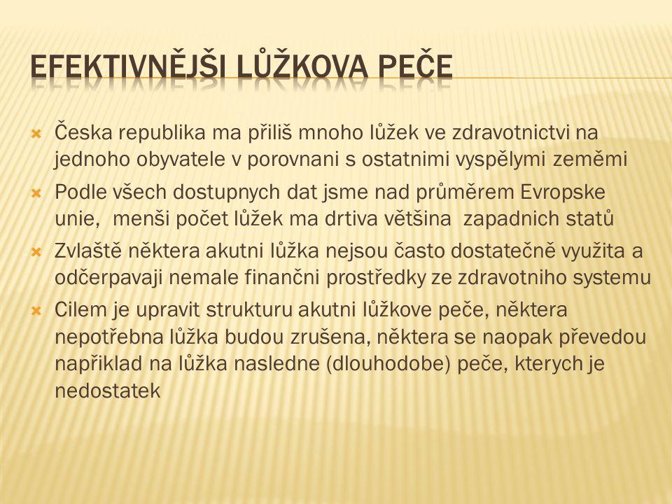  Česka republika ma přiliš mnoho lůžek ve zdravotnictvi na jednoho obyvatele v porovnani s ostatnimi vyspělymi zeměmi  Podle všech dostupnych dat js