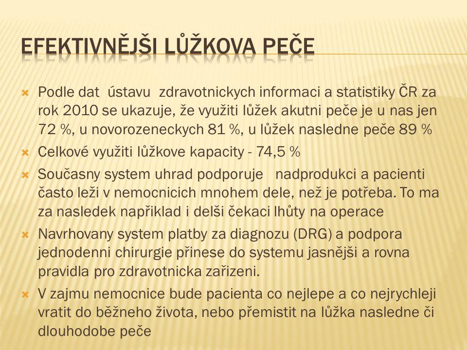  Podle dat ústavu zdravotnickych informaci a statistiky ČR za rok 2010 se ukazuje, že využiti lůžek akutni peče je u nas jen 72 %, u novorozeneckych