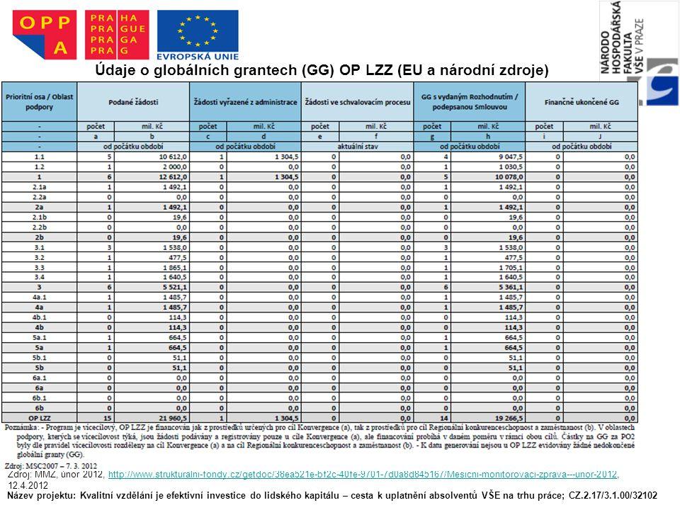 Název projektu: Kvalitní vzdělání je efektivní investice do lidského kapitálu – cesta k uplatnění absolventů VŠE na trhu práce; CZ.2.17/3.1.00/32102 Údaje o globálních grantech (GG) OP LZZ (EU a národní zdroje) Zdroj: MMZ, únor 2012, http://www.strukturalni-fondy.cz/getdoc/38ea521e-bf2c-40fe-9701-7d0a8d845167/Mesicni-monitorovaci-zprava---unor-2012, 12.4.2012http://www.strukturalni-fondy.cz/getdoc/38ea521e-bf2c-40fe-9701-7d0a8d845167/Mesicni-monitorovaci-zprava---unor-2012