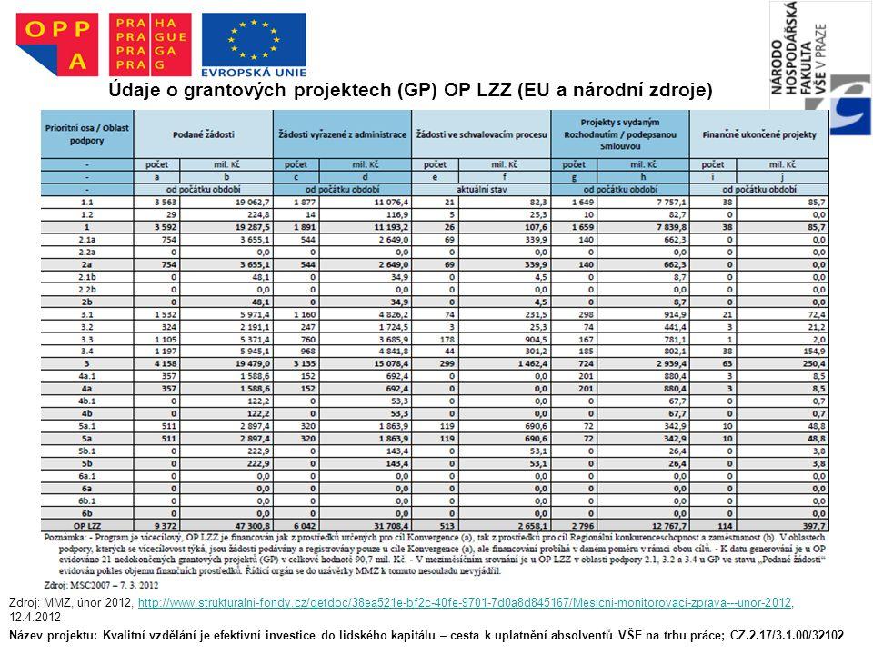 Název projektu: Kvalitní vzdělání je efektivní investice do lidského kapitálu – cesta k uplatnění absolventů VŠE na trhu práce; CZ.2.17/3.1.00/32102 Údaje o grantových projektech (GP) OP LZZ (EU a národní zdroje) Zdroj: MMZ, únor 2012, http://www.strukturalni-fondy.cz/getdoc/38ea521e-bf2c-40fe-9701-7d0a8d845167/Mesicni-monitorovaci-zprava---unor-2012, 12.4.2012http://www.strukturalni-fondy.cz/getdoc/38ea521e-bf2c-40fe-9701-7d0a8d845167/Mesicni-monitorovaci-zprava---unor-2012