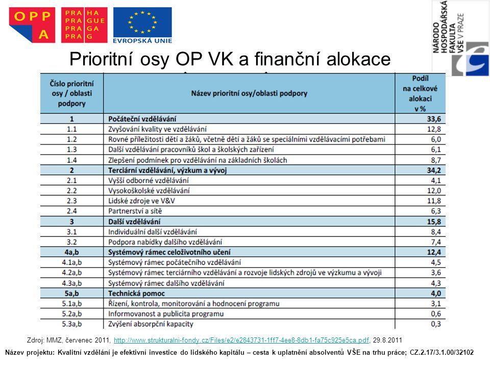 Prioritní osy OP VK a finanční alokace Název projektu: Kvalitní vzdělání je efektivní investice do lidského kapitálu – cesta k uplatnění absolventů VŠE na trhu práce; CZ.2.17/3.1.00/32102 Zdroj: MMZ, červenec 2011, http://www.strukturalni-fondy.cz/Files/e2/e2843731-1ff7-4ee8-8db1-fa75c925e5ca.pdf, 29.8.2011http://www.strukturalni-fondy.cz/Files/e2/e2843731-1ff7-4ee8-8db1-fa75c925e5ca.pdf