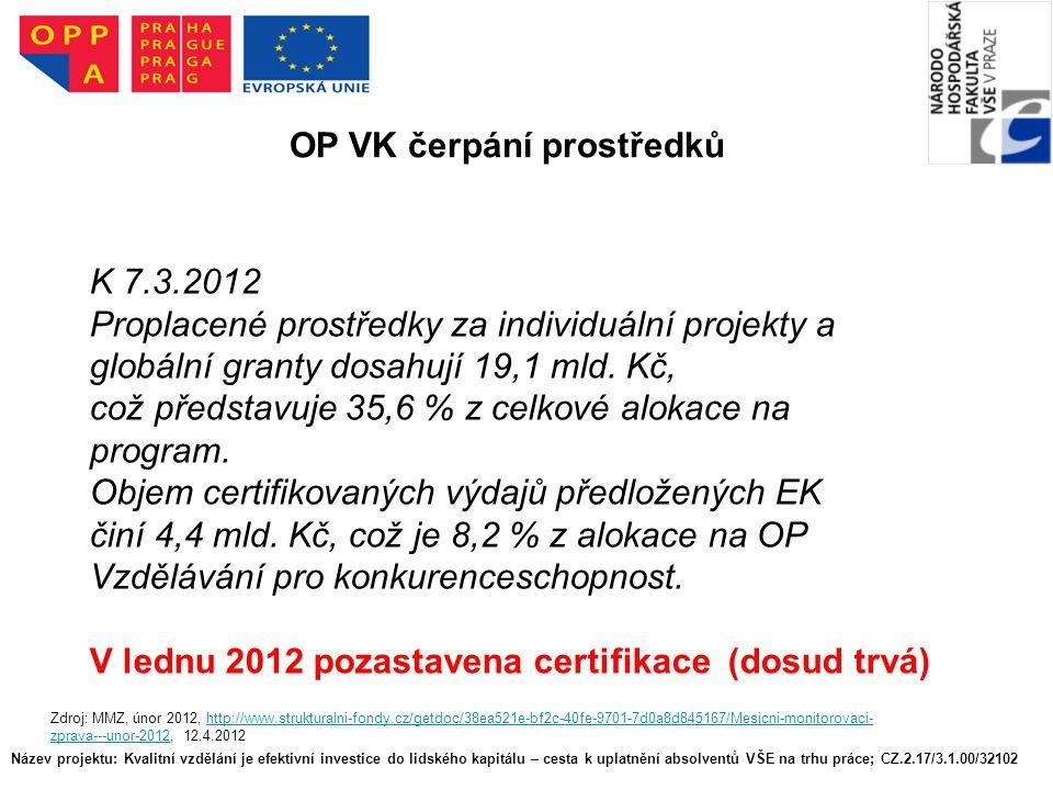 Název projektu: Kvalitní vzdělání je efektivní investice do lidského kapitálu – cesta k uplatnění absolventů VŠE na trhu práce; CZ.2.17/3.1.00/32102 OP VK čerpání prostředků Zdroj: MMZ, únor 2012, http://www.strukturalni-fondy.cz/getdoc/38ea521e-bf2c-40fe-9701-7d0a8d845167/Mesicni-monitorovaci- zprava---unor-2012, 12.4.2012http://www.strukturalni-fondy.cz/getdoc/38ea521e-bf2c-40fe-9701-7d0a8d845167/Mesicni-monitorovaci- zprava---unor-2012 K 7.3.2012 Proplacené prostředky za individuální projekty a globální granty dosahují 19,1 mld.
