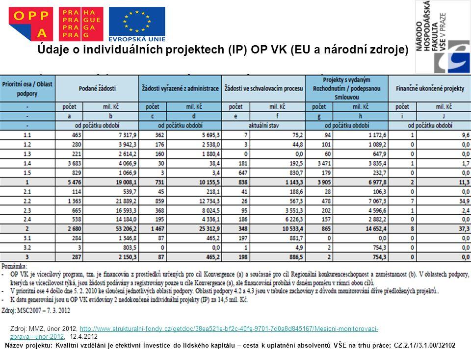 Název projektu: Kvalitní vzdělání je efektivní investice do lidského kapitálu – cesta k uplatnění absolventů VŠE na trhu práce; CZ.2.17/3.1.00/32102 Údaje o individuálních projektech (IP) OP VK (EU a národní zdroje) Zdroj: MMZ, únor 2012, http://www.strukturalni-fondy.cz/getdoc/38ea521e-bf2c-40fe-9701-7d0a8d845167/Mesicni-monitorovaci- zprava---unor-2012, 12.4.2012http://www.strukturalni-fondy.cz/getdoc/38ea521e-bf2c-40fe-9701-7d0a8d845167/Mesicni-monitorovaci- zprava---unor-2012